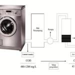 Mahasiswa UII Buat Alat Pengolah Limbah Laundry